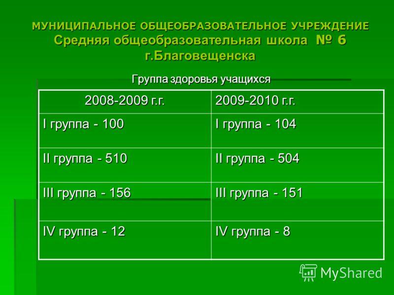 МУНИЦИПАЛЬНОЕ ОБЩЕОБРАЗОВАТЕЛЬНОЕ УЧРЕЖДЕНИЕ Средняя общеобразовательная школа 6 г.Благовещенска Группа здоровья учащихся 2008-2009 г.г. 2009-2010 г.г. I группа - 100 I группа - 104 II группа - 510 II группа - 504 III группа - 156 III группа - 151 IV