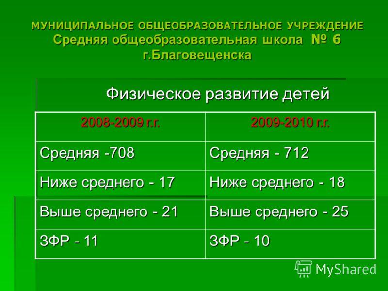 МУНИЦИПАЛЬНОЕ ОБЩЕОБРАЗОВАТЕЛЬНОЕ УЧРЕЖДЕНИЕ Средняя общеобразовательная школа 6 г.Благовещенска Физическое развитие детей 2008-2009 г.г. 2009-2010 г.г. Средняя -708 Средняя - 712 Ниже среднего - 17 Ниже среднего - 18 Выше среднего - 21 Выше среднего
