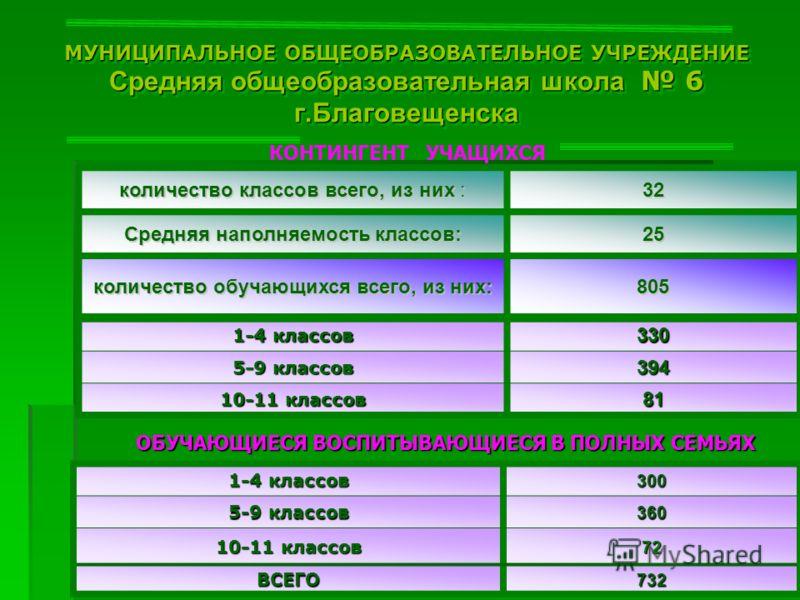 МУНИЦИПАЛЬНОЕ ОБЩЕОБРАЗОВАТЕЛЬНОЕ УЧРЕЖДЕНИЕ Средняя общеобразовательная школа 6 г.Благовещенска КОНТИНГЕНТ УЧАЩИХСЯ Средняя наполняемость классов: 25 количество обучающихся всего, из них: 805 1-4 классов 330 5-9 классов 394 10-11 классов 81 ОБУЧАЮЩИ
