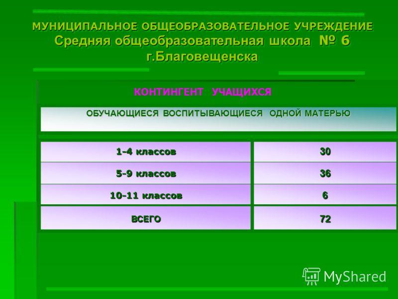 МУНИЦИПАЛЬНОЕ ОБЩЕОБРАЗОВАТЕЛЬНОЕ УЧРЕЖДЕНИЕ Средняя общеобразовательная школа 6 г.Благовещенска КОНТИНГЕНТ УЧАЩИХСЯ ОБУЧАЮЩИЕСЯ ВОСПИТЫВАЮЩИЕСЯ ОДНОЙ МАТЕРЬЮ 1-4 классов 30 5-9 классов 36 10-11 классов 6 ВСЕГО72