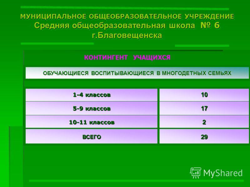МУНИЦИПАЛЬНОЕ ОБЩЕОБРАЗОВАТЕЛЬНОЕ УЧРЕЖДЕНИЕ Средняя общеобразовательная школа 6 г.Благовещенска КОНТИНГЕНТ УЧАЩИХСЯ ОБУЧАЮЩИЕСЯ ВОСПИТЫВАЮЩИЕСЯ В МНОГОДЕТНЫХ СЕМЬЯХ 1-4 классов 10 5-9 классов 17 10-11 классов 2 ВСЕГО 29292929