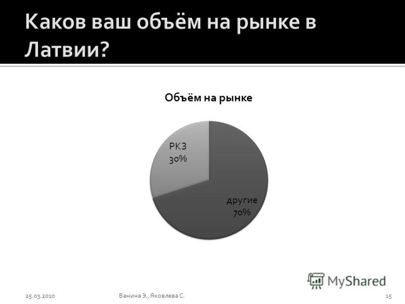 25.03.2010Ванина Э., Яковлева С.15