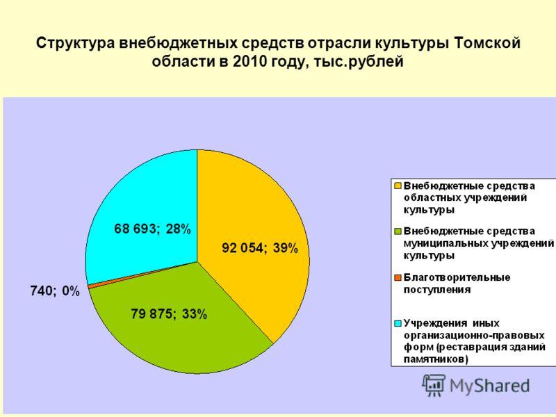 Структура внебюджетных средств отрасли культуры Томской области в 2010 году, тыс.рублей