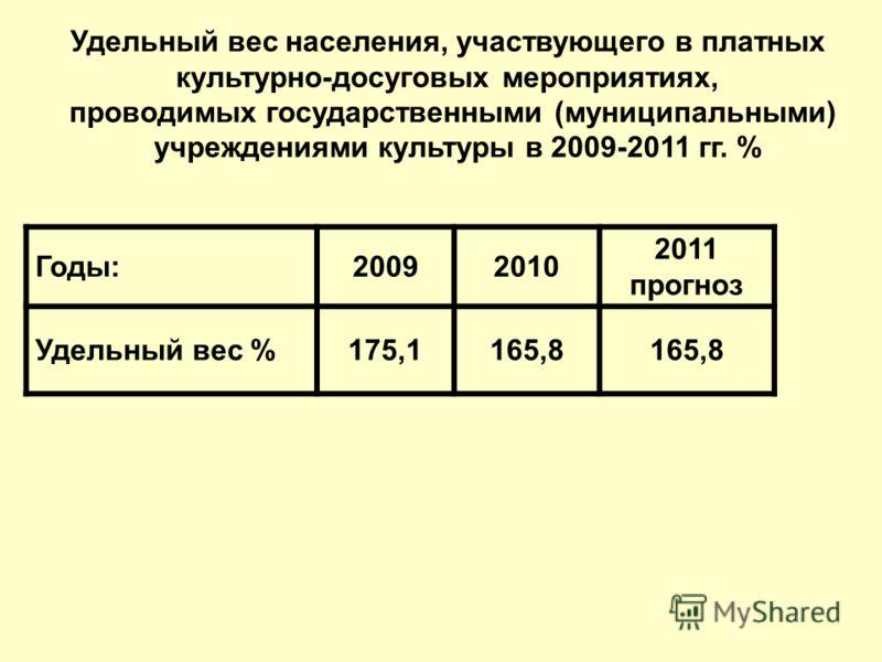 Годы:20092010 2011 прогноз Удельный вес %175,1165,8 Удельный вес населения, участвующего в платных культурно-досуговых мероприятиях, проводимых государственными (муниципальными) учреждениями культуры в 2009-2011 гг. %