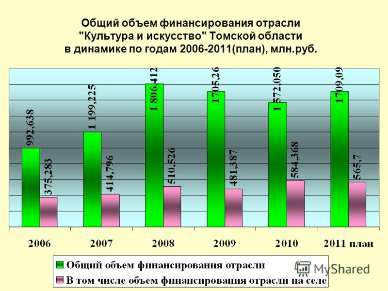 Общий объем финансирования отрасли Культура и искусство Томской области в динамике по годам 2006-2011(план), млн.руб.