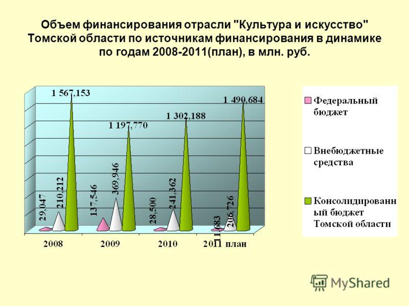 Объем финансирования отрасли Культура и искусство Томской области по источникам финансирования в динамике по годам 2008-2011(план), в млн. руб.
