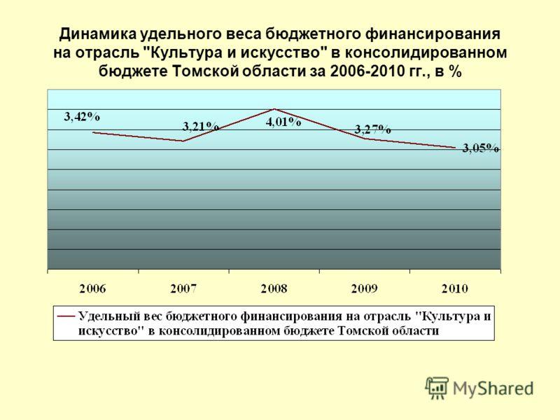 Динамика удельного веса бюджетного финансирования на отрасль Культура и искусство в консолидированном бюджете Томской области за 2006-2010 гг., в %