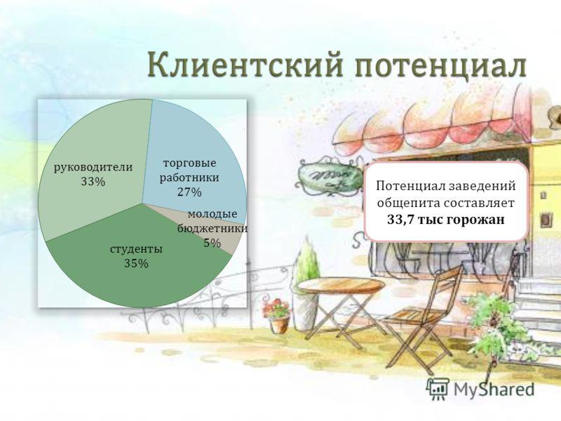 Потенциал заведений общепита составляет 33,7 тыс горожан