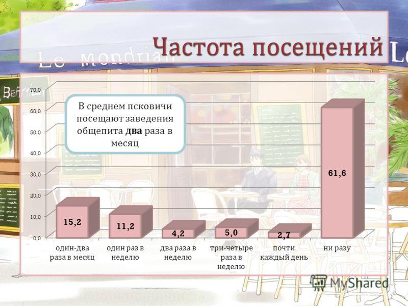 В среднем псковичи посещают заведения общепита два раза в месяц