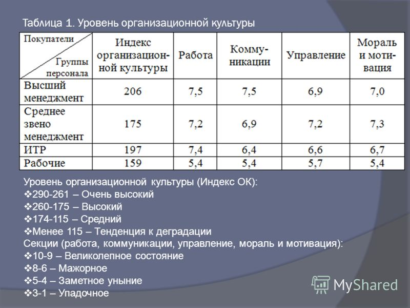Презентация на тему Презентация дипломной работы Таблица  Презентация дипломной работы 2 Таблица 1