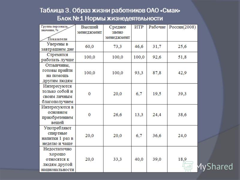 Таблица 3. Образ жизни работников ОАО «Смак» Блок 1 Нормы жизнедеятельности