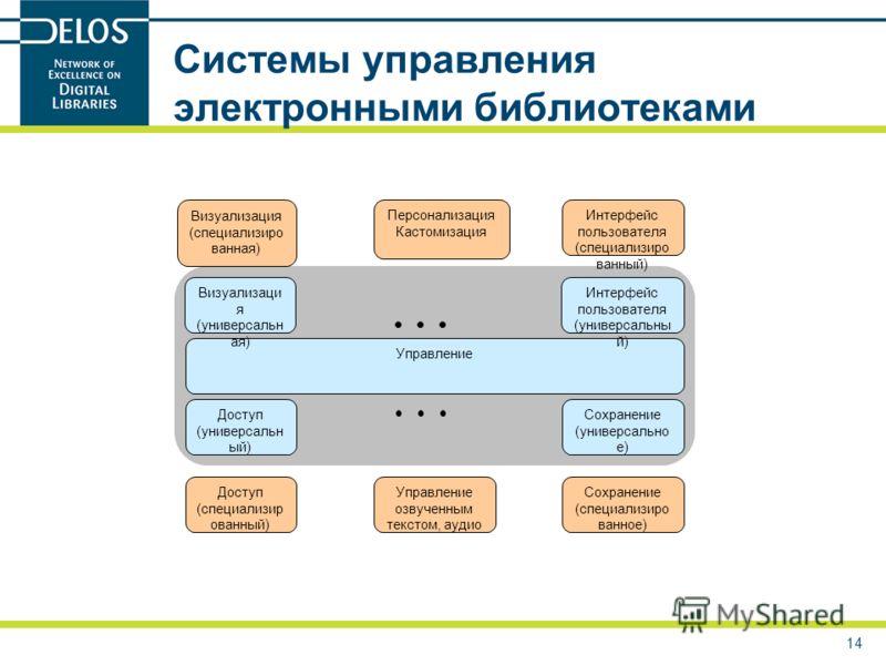 14 Системы управления электронными библиотеками Управление Визуализаци я (универсальн ая) Интерфейс пользователя (универсальны й) Доступ (универсальн ый) Сохранение (универсально е) Визуализация (специализиро ванная) Интерфейс пользователя (специализ