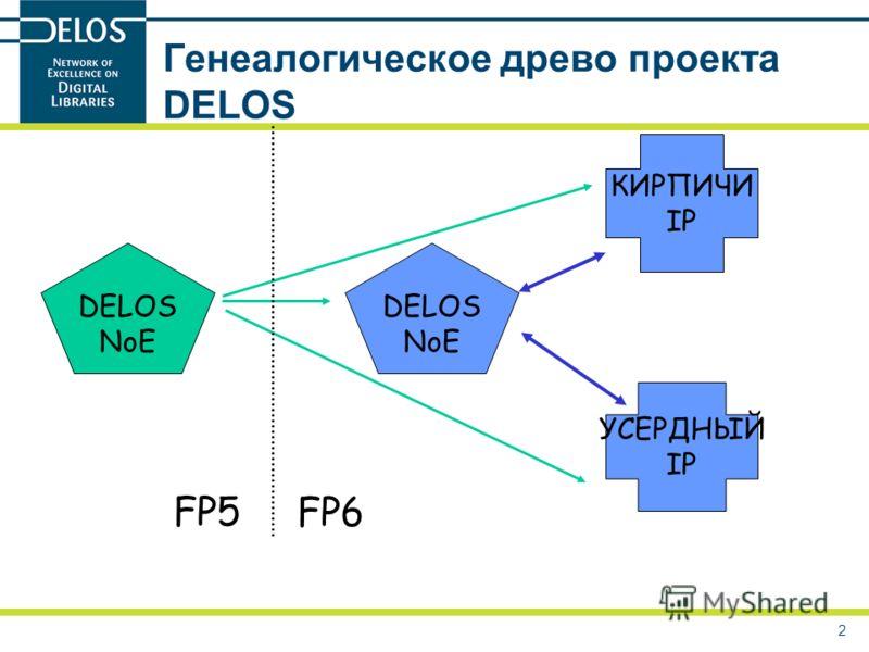 2 Генеалогическое древо проекта DELOS DELOS NoE DELOS NoE КИРПИЧИ IP УСЕРДНЫЙ IP FP5 FP6