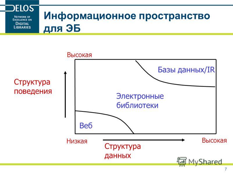 7 Информационное пространство для ЭБ Структура данных Структура поведения Электронные библиотеки Базы данных/IR Веб Низкая Высокая