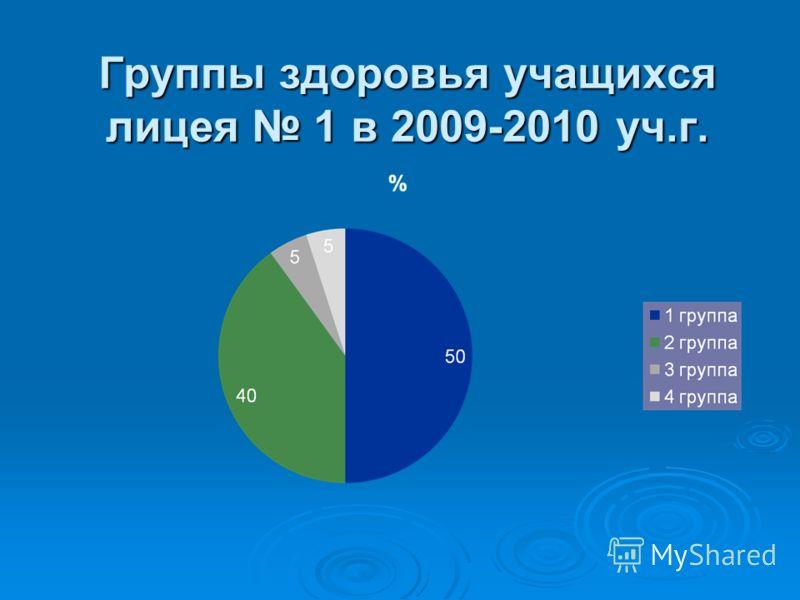 Группы здоровья учащихся лицея 1 в 2009-2010 уч.г.