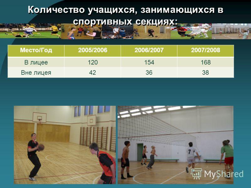 Количество учащихся, занимающихся в спортивных секциях: Место/Год2005/20062006/20072007/2008 В лицее120154168 Вне лицея423638