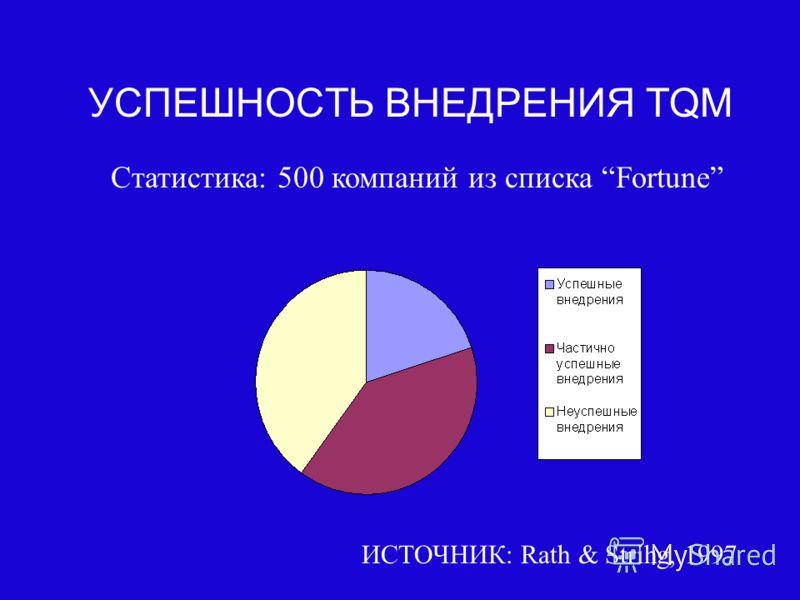 2 УСПЕШНОСТЬ ВНЕДРЕНИЯ TQM ИСТОЧНИК: Rath & Strihg, 1997 Статистика: 500 компаний из списка Fortune