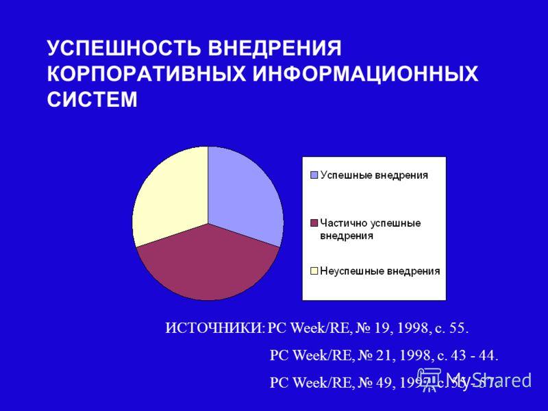 3 УСПЕШНОСТЬ ВНЕДРЕНИЯ КОРПОРАТИВНЫХ ИНФОРМАЦИОННЫХ СИСТЕМ ИСТОЧНИКИ: PC Week/RE, 19, 1998, с. 55. PC Week/RE, 21, 1998, с. 43 - 44. PC Week/RE, 49, 1997, с. 55 - 57.