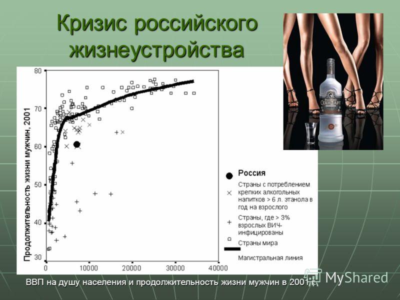 ВВП на душу населения и продолжительность жизни мужчин в 2001 г. Кризис российского жизнеустройства