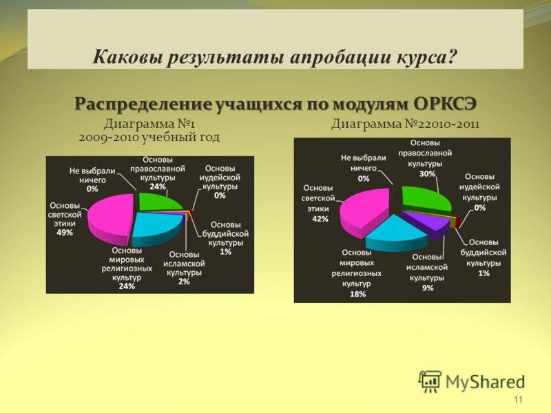 Каковы результаты апробации курса? Распределение учащихся по модулям ОРКСЭ 11 Диаграмма 1 2009-2010 учебный год Диаграмма 22010-2011 учебный год