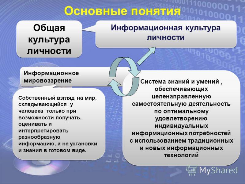 Система знаний и умений, обеспечивающих целенаправленную самостоятельную деятельность по оптимальному удовлетворению индивидуальных информационных потребностей с использованием традиционных и новых информационных технологий Общая культура личности Ин