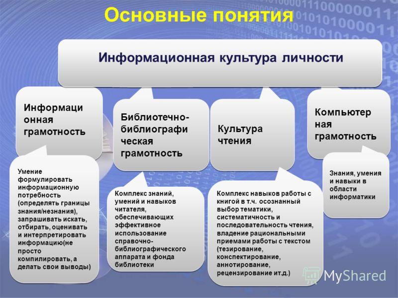 Информационная культура личности Информаци онная грамотность Основные понятия Умение формулировать информационную потребность (определять границы знания/незнания), запрашивать искать, отбирать, оценивать и интерпретировать информацию(не просто компил