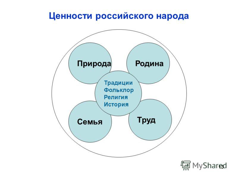 13 Ценности российского народа Труд Семья РодинаПрирода Традиции Фольклор Религия История