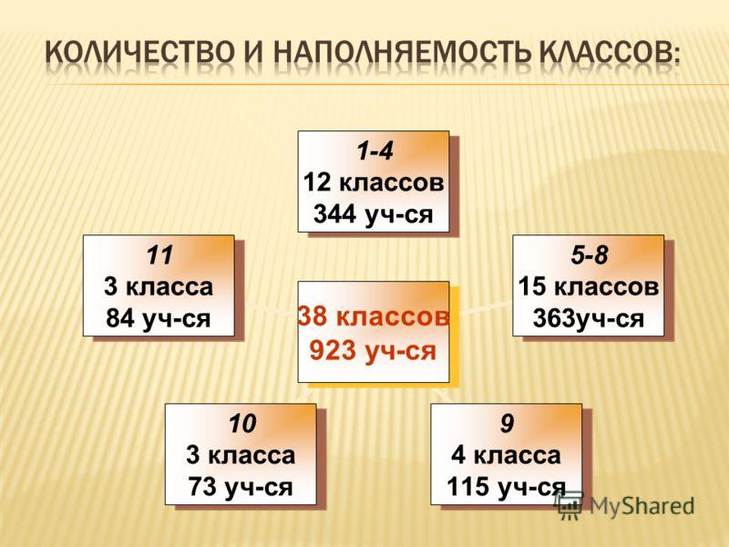 38 классов 923 уч-ся 1-4 12 классов 344 уч-ся 5-8 15 классов 363уч-ся 9 4 класса 115 уч-ся 10 3 класса 73 уч-ся 11 3 класса 84 уч-ся