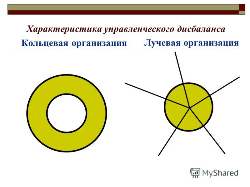 Характеристика управленческого дисбаланса Кольцевая организация Лучевая организация