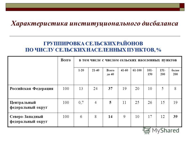 Характеристика институционального дисбаланса ГРУППИРОВКА СЕЛЬСКИХ РАЙОНОВ ПО ЧИСЛУ СЕЛЬСКИХ НАСЕЛЕННЫХ ПУНКТОВ, % Всегов том числе с числом сельских населенных пунктов 1-2021-40Всего до 40 41-6061-100101- 150 151- 200 более 200 Российская Федерация10