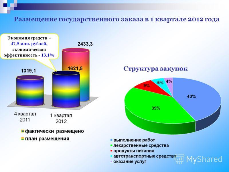 Размещение государственного заказа в 1 квартале 2012 года Экономия средств - 47,5 млн. рублей, экономическая эффективность - 13,1%