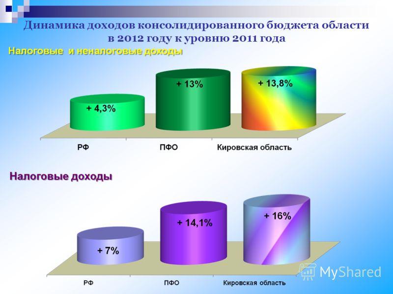 Динамика доходов консолидированного бюджета области в 2012 году к уровню 2011 года