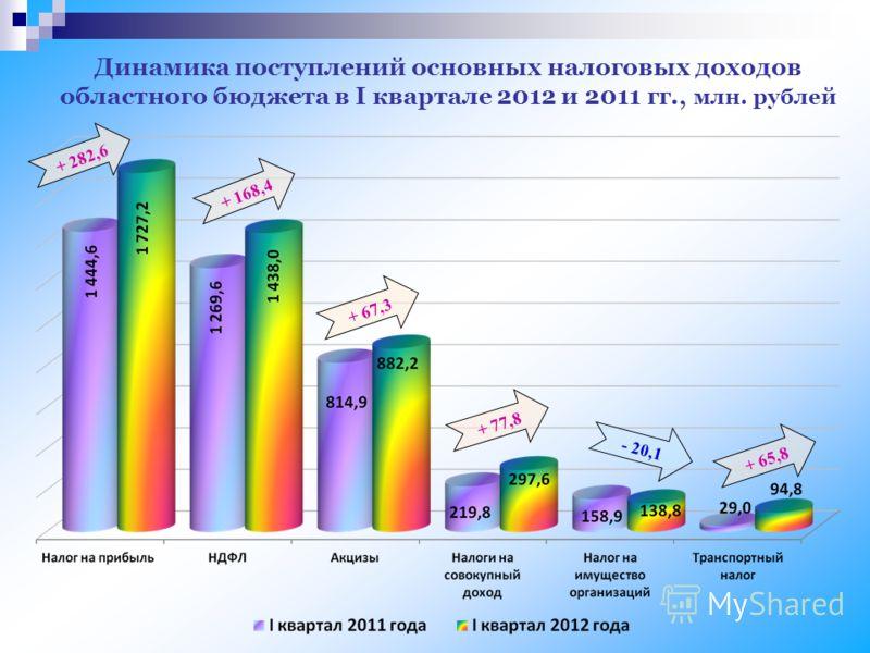 Динамика поступлений основных налоговых доходов областного бюджета в I квартале 2012 и 2011 гг., млн. рублей + 282,6 + 168,4 + 67,3 + 77,8 + 65,8 - 20,1