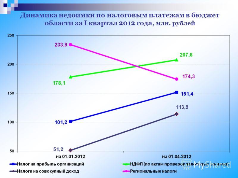 Динамика недоимки по налоговым платежам в бюджет области за I квартал 2012 года, млн. рублей