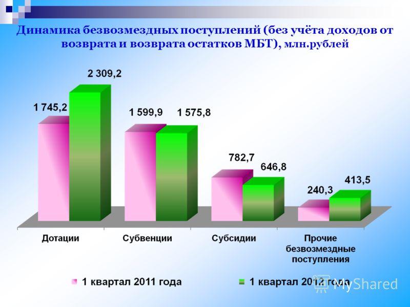 Динамика безвозмездных поступлений (без учёта доходов от возврата и возврата остатков МБТ), млн.рублей