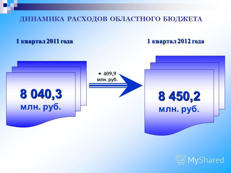 ДИНАМИКА РАСХОДОВ ОБЛАСТНОГО БЮДЖЕТА 1 квартал 2012 года 1 квартал 2011 года + 409,9 млн. руб. 8 040,3 млн. руб. 8 450,2 млн. руб.