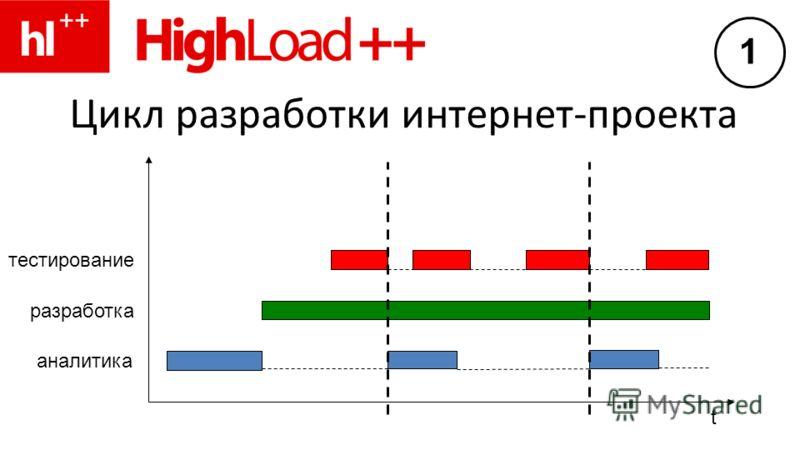 Цикл разработки интернет-проекта разработка аналитика тестирование t 1
