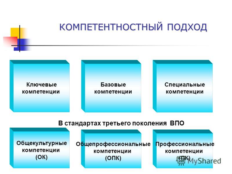КОМПЕТЕНТНОСТНЫЙ ПОДХОД Ключевые компетенции Базовые компетенции Специальные компетенции Общекультурные компетенции (ОК) Общепрофессиональные компетенции (ОПК) Профессиональные компетенции (ПК) В стандартах третьего поколения ВПО