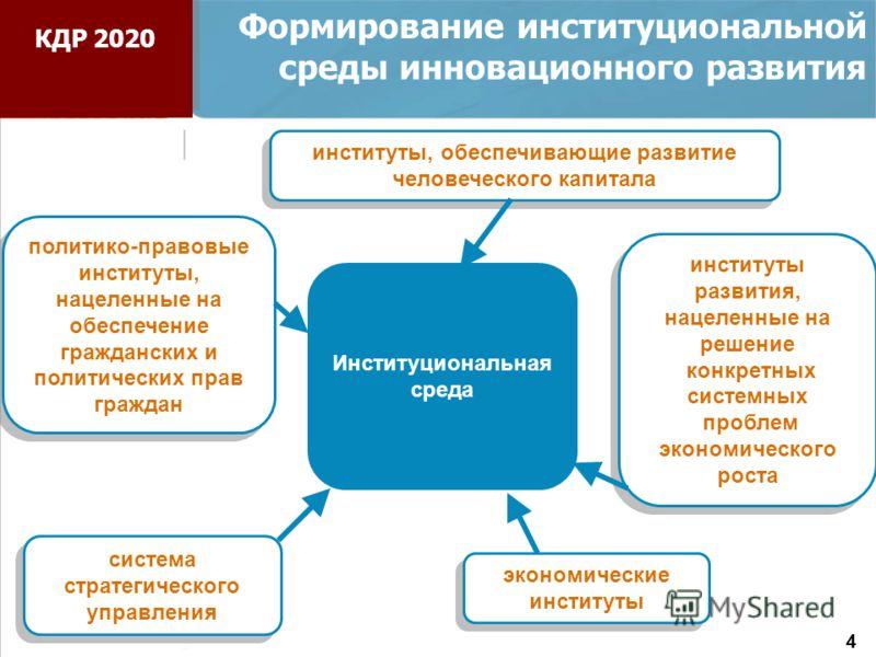 Институциональная среда система стратегического управления институты развития, нацеленные на решение конкретных системных проблем экономического роста институты развития, нацеленные на решение конкретных системных проблем экономического роста институ