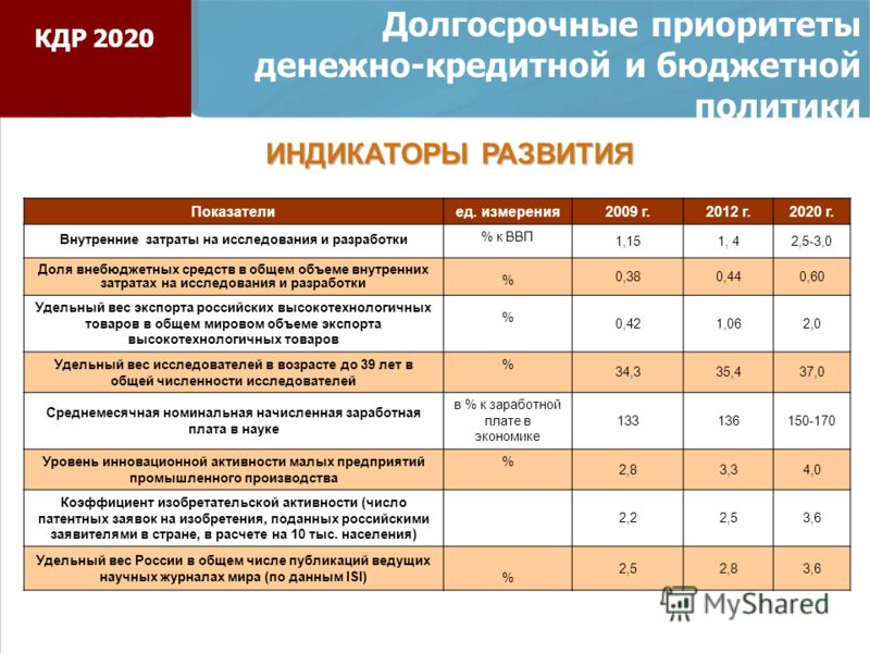Показателиед. измерения2009 г.2012 г.2020 г. Внутренние затраты на исследования и разработки % к ВВП 1,151, 42,5-3,0 Доля внебюджетных средств в общем объеме внутренних затратах на исследования и разработки % 0,380,440,60 Удельный вес экспорта россий