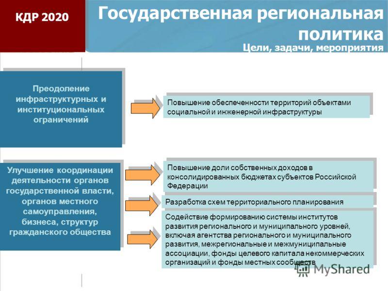 Государственная региональная политика Цели, задачи, мероприятия Преодоление инфраструктурных и институциональных ограничений Улучшение координации деятельности органов государственной власти, органов местного самоуправления, бизнеса, структур граждан
