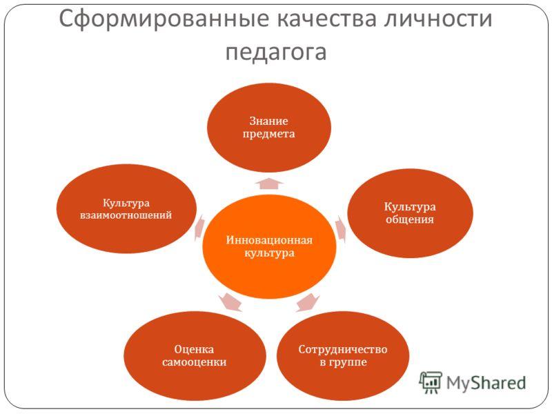 Сформированные качества личности педагога Инновационная культура Знание предмета Культура общения Сотрудничество в группе Оценка самооценки Культура взаимоотношений