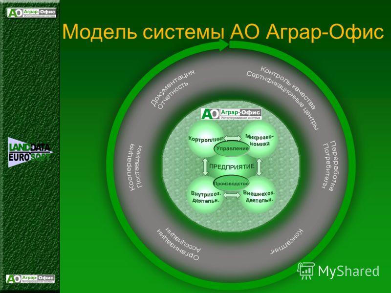 Модель системы АО Аграр-Офис