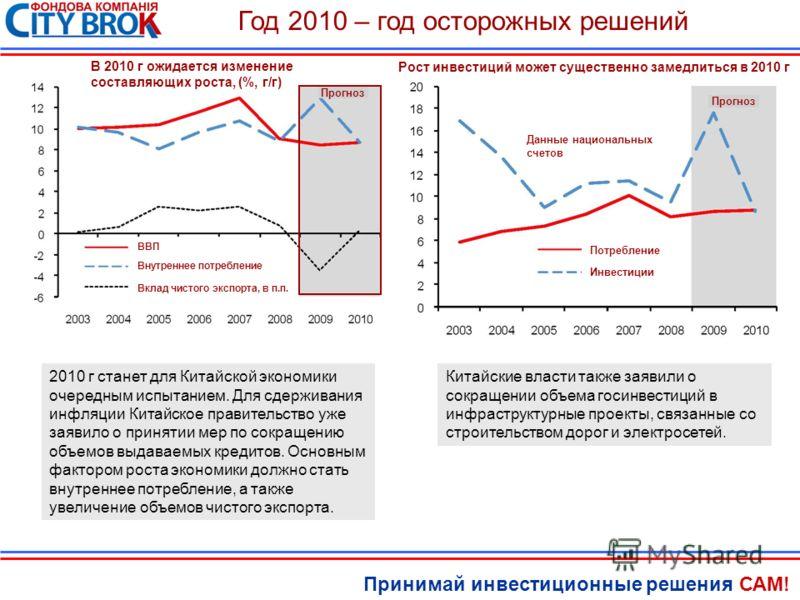 Принимай инвестиционные решения САМ! Год 2010 – год осторожных решений Прогноз Внутреннее потребление ВВП Вклад чистого экспорта, в п.п. В 2010 г ожидается изменение составляющих роста, (%, г/г) Данные национальных счетов Потребление Инвестиции Рост