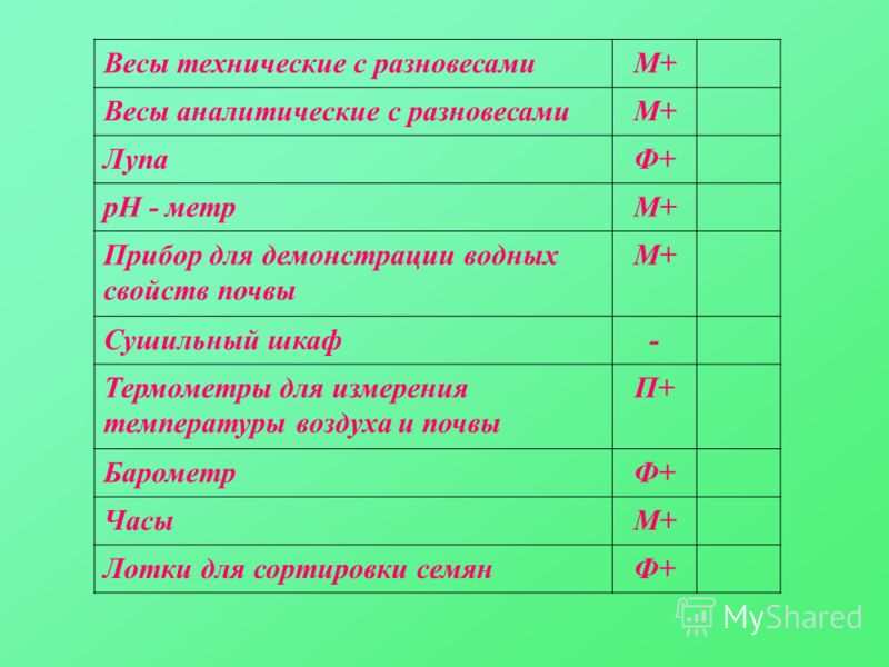 Весы технические с разновесамиМ+ Весы аналитические с разновесамиМ+ ЛупаФ+ рН - метрМ+ Прибор для демонстрации водных свойств почвы М+ Сушильный шкаф- Термометры для измерения температуры воздуха и почвы П+ БарометрФ+ ЧасыМ+ Лотки для сортировки семя