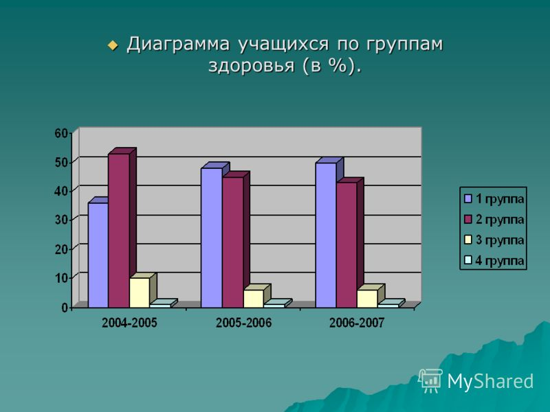 Диаграмма учащихся по группам здоровья (в %). Диаграмма учащихся по группам здоровья (в %).