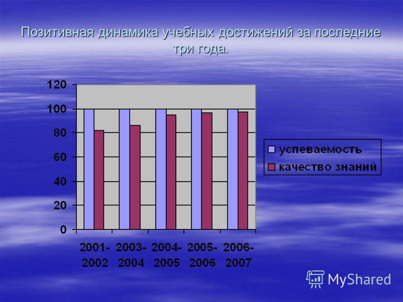 Позитивная динамика учебных достижений за последние три года.
