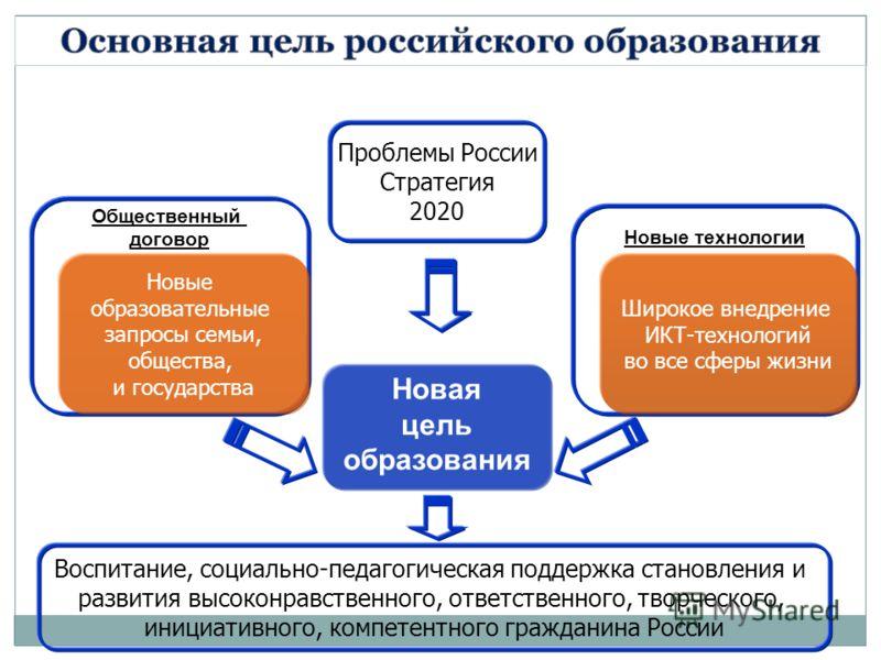 Новая цель образования Новые технологии Общественный договор Новые образовательные запросы семьи, общества, и государства Широкое внедрение ИКТ-технологий во все сферы жизни Проблемы России Стратегия 2020 Воспитание, социально-педагогическая поддержк