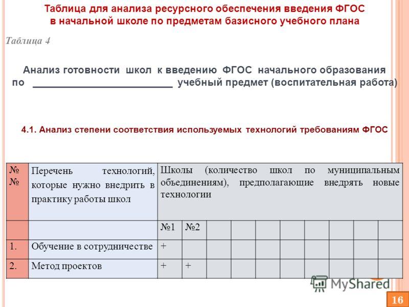 Таблица для анализа ресурсного обеспечения введения ФГОС в начальной школе по предметам базисного учебного плана Анализ готовности школ к введению ФГОС начального образования по _________________________ учебный предмет (воспитательная работа) 4.1. А