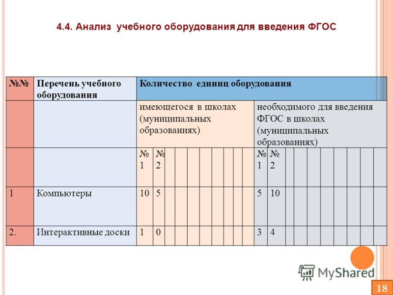Перечень учебного оборудования Количество единиц оборудования имеющегося в школах (муниципальных образованиях) необходимого для введения ФГОС в школах (муниципальных образованиях) 1 2 1 2 1Компьютеры1055 2.Интерактивные доски1034 4.4. Анализ учебного